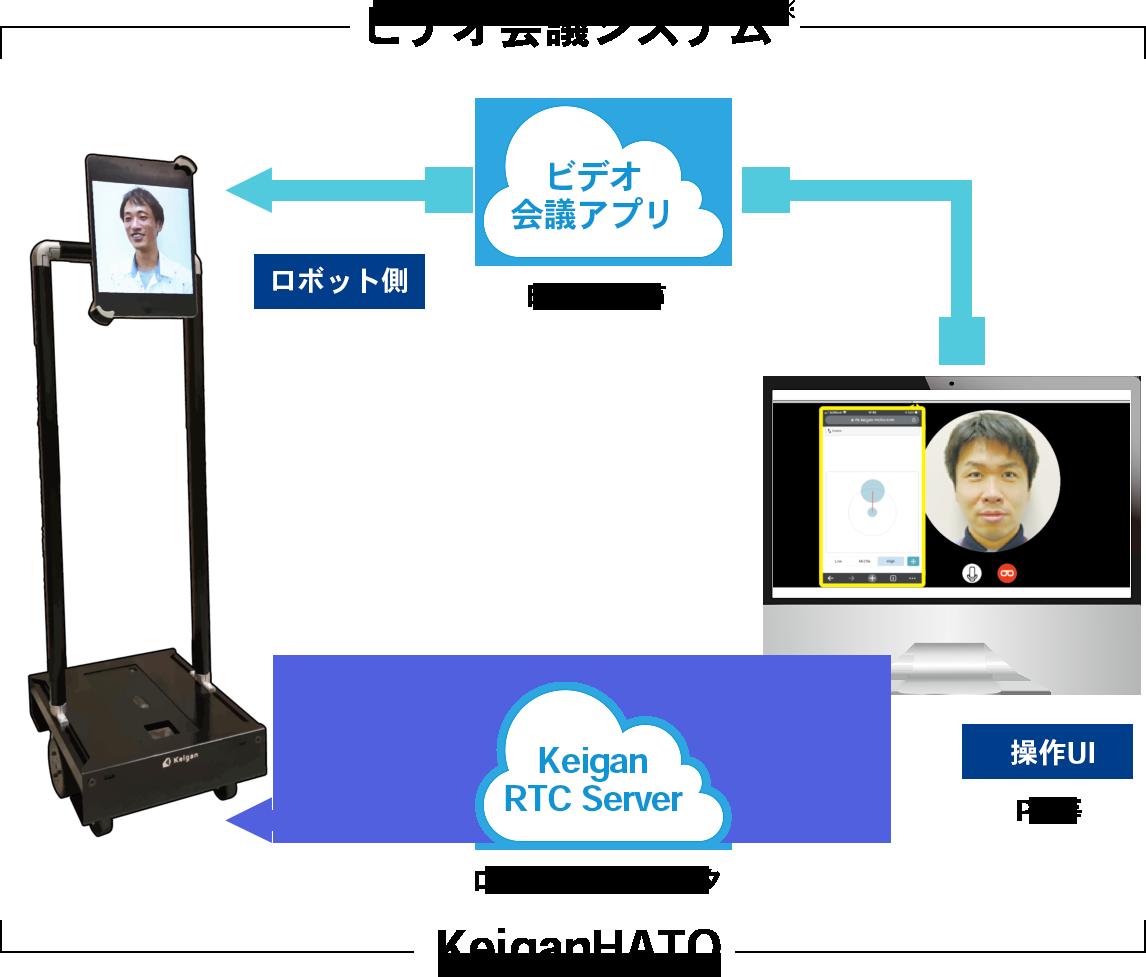 KeiganHATOのシステム