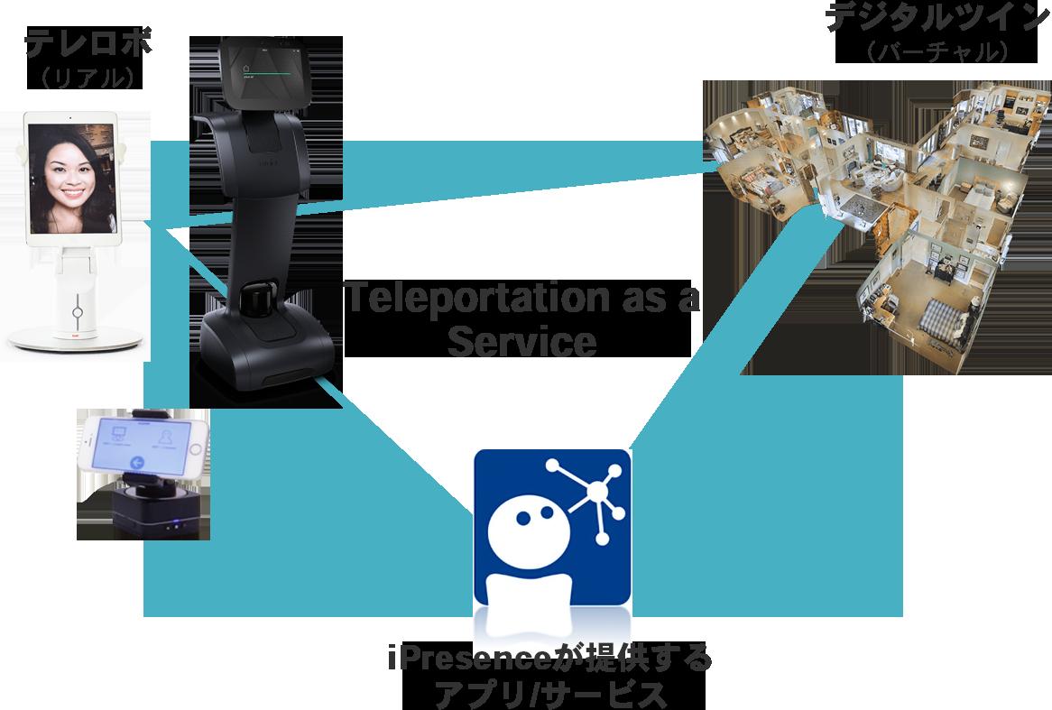 iPresenceが提唱するTeleportation as a Service