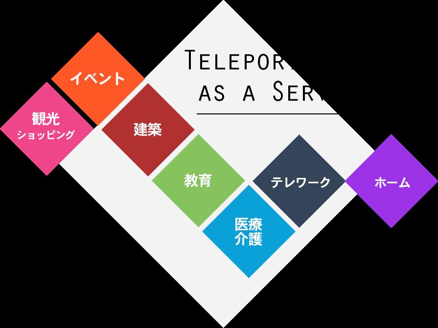 Teleportation as a Service