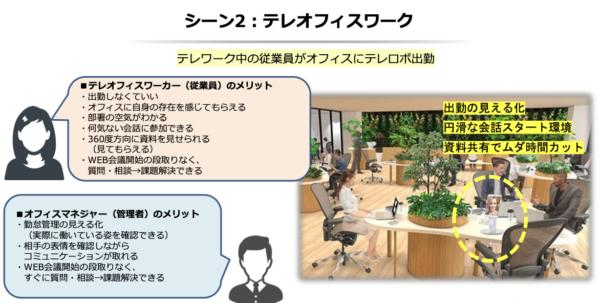 テレRoboオフィスワーク資料_事例2_リモートワーク